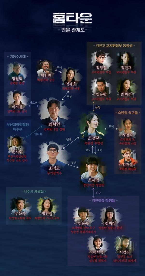 사진 제공 : tvN 홈타운